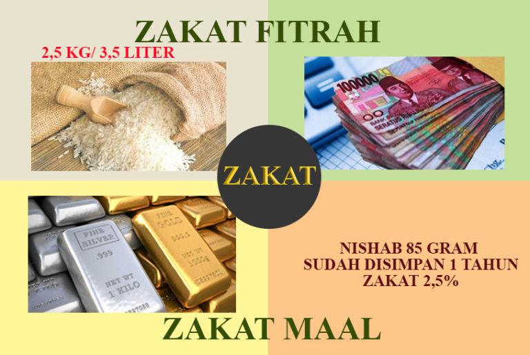 Pengertian Zakat dan Macam-macam Zakat